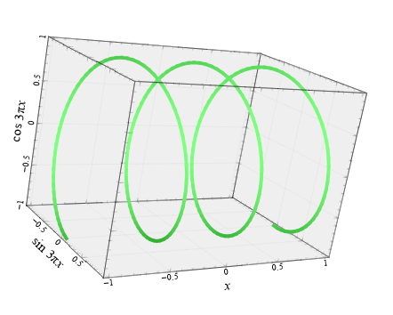 function3d (line)