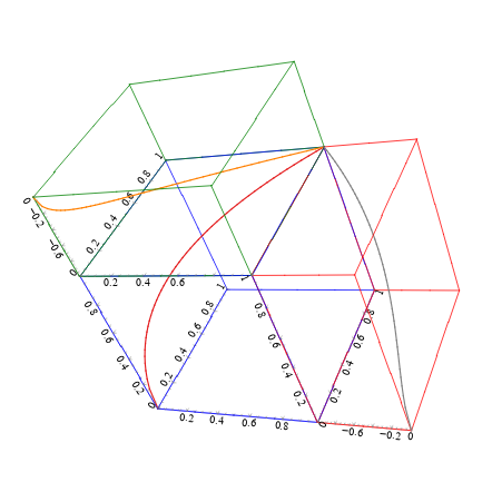 Multiple graph3d widgets