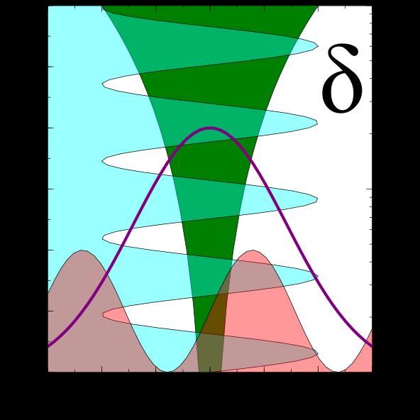 Veusz 2D Examples