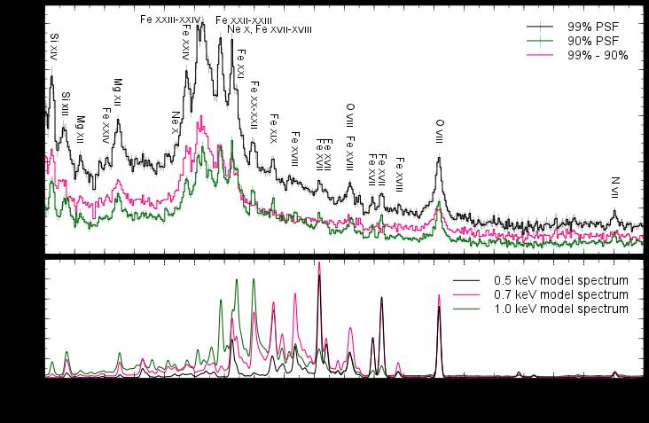 Veusz Spectral Analysis